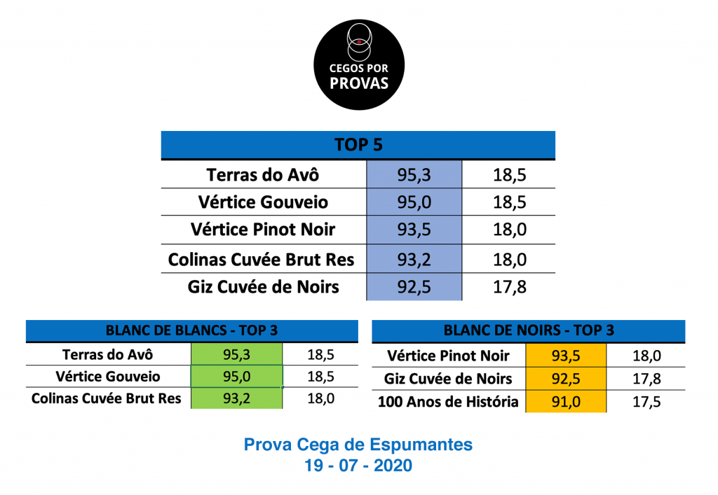 Test results Espumante Terras de Avô Madeira  Gold Medal